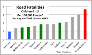 Road Fatalities Children