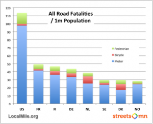 Road Fatalities US vs EU